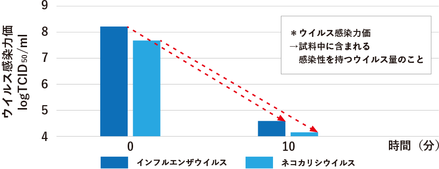 各ウイルスの不活性化時間の試験のグラフ